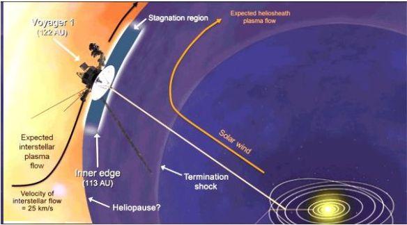 End of Solar Environment