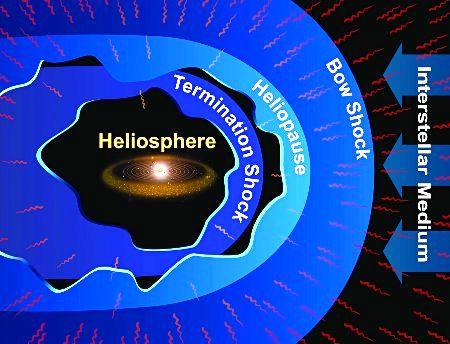 Heliosphere crossing