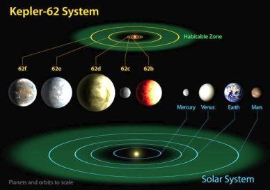 Kepler -62 System