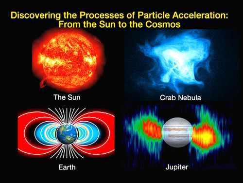 Particle Acceleration from Sun