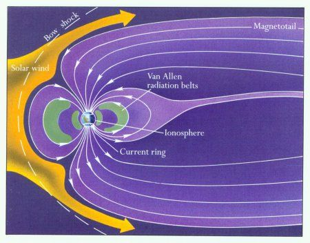 Solar wind on Earth