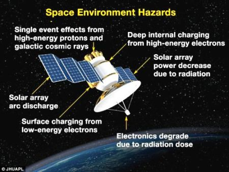 Space Environment Hazards