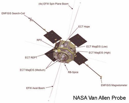 Van Allen Probe Details