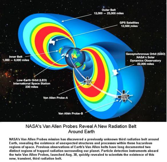 Van Allen Probes & other Probes