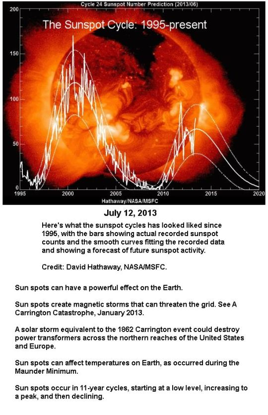 2013 Sunspots