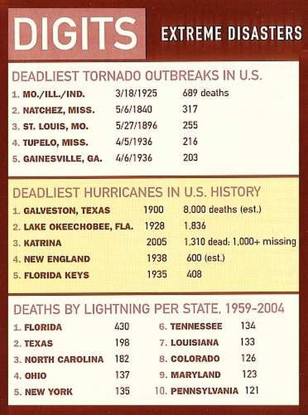 Deaths due to Natural Disasters