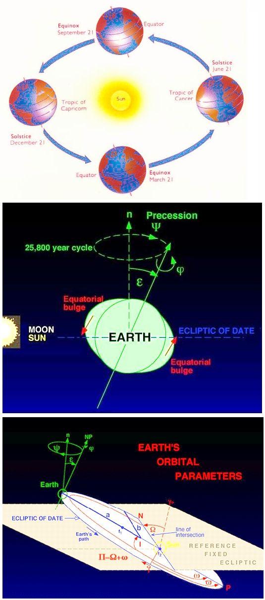 Earth's Orbit change