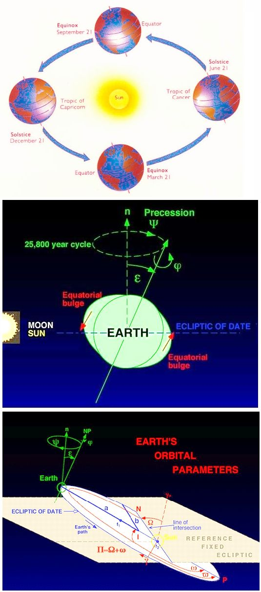 Earth's Orbit change