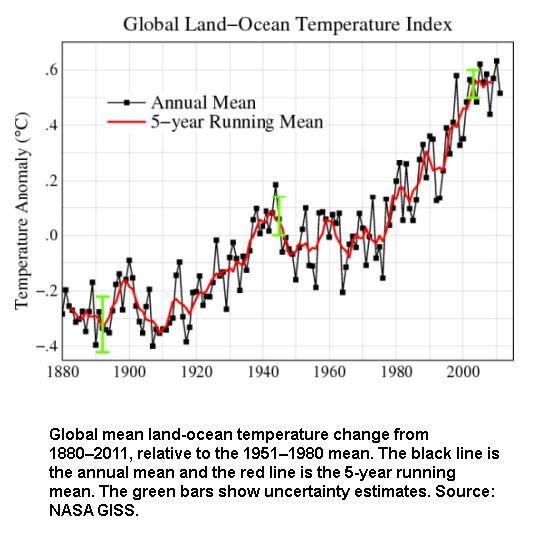 Global ocean mean temperature
