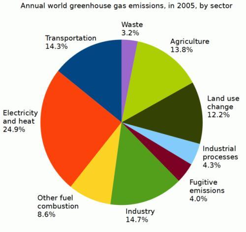 Green gas Emissions