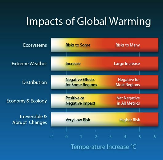 Impacts of Global Warming