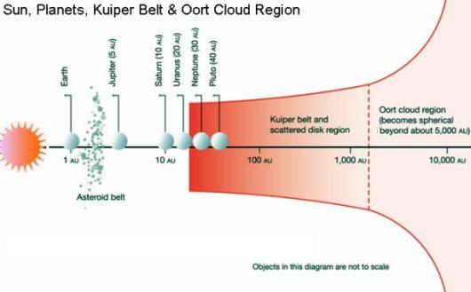 Oort Cloud location