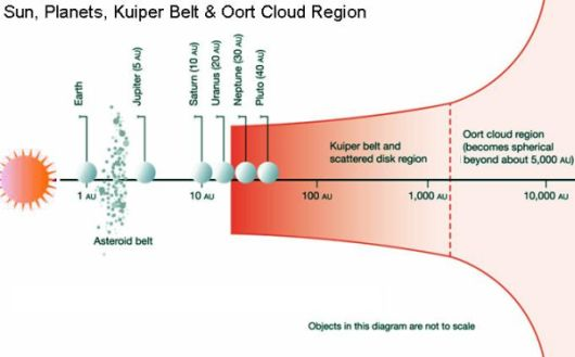 Oort Cloud location
