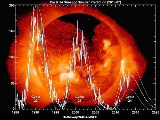 Solar cycles 22-23-24