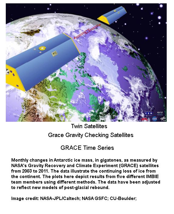 Twin Grace Satellites