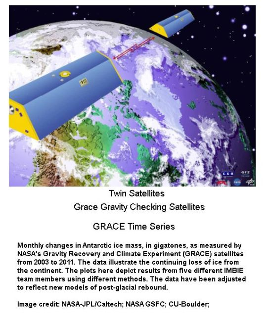 Twin Grace Satellites