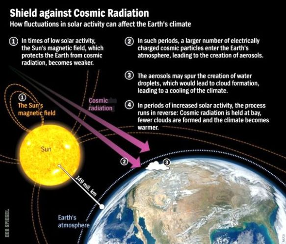 Cosmic Rays Shielding