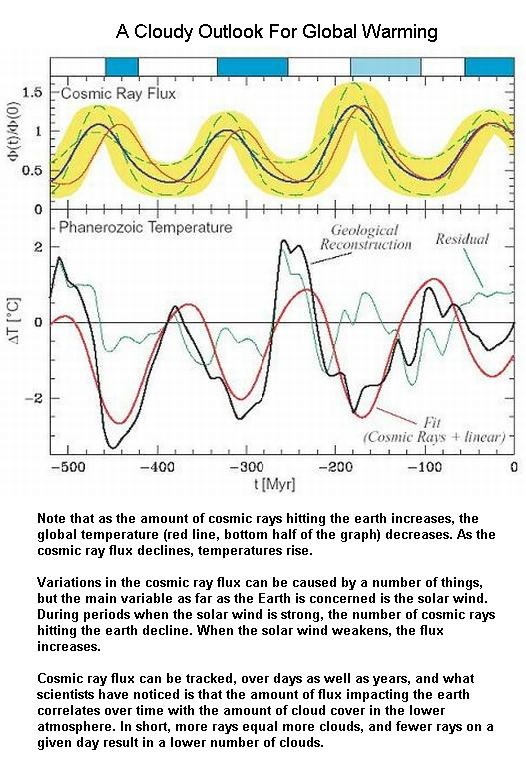 Fig 6 Cloudy Outlook of Global Warming