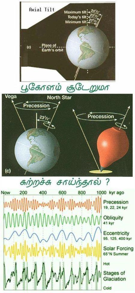 Fig 8 Earth Rotating Axis Tilt