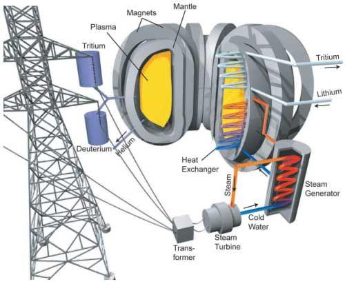 Fusion power -4