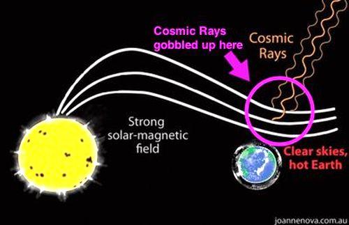 Solar Rays and cosmic rays -1