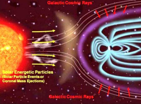 Solar Rays and cosmic rays