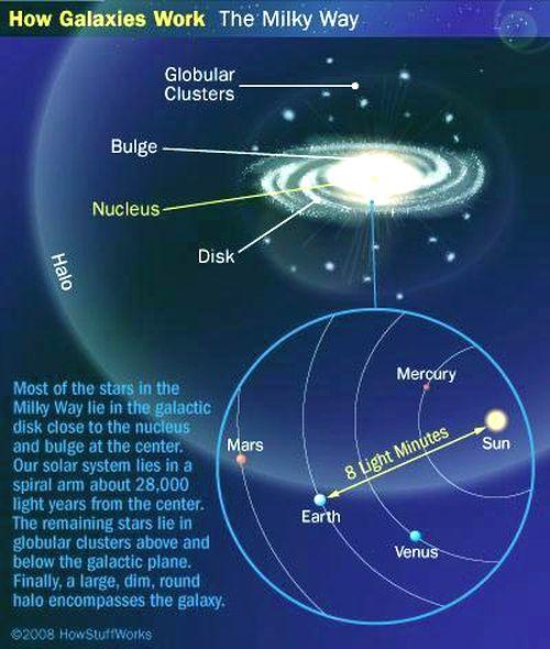 Fig 1C How Galaxy Works