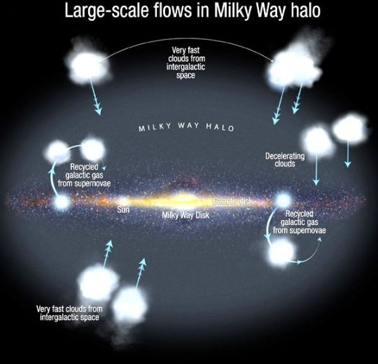 Gas Flow towards Milky Way Centre