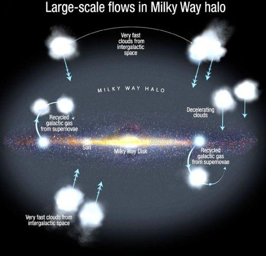 Gas Flow towards Milky Way Centre