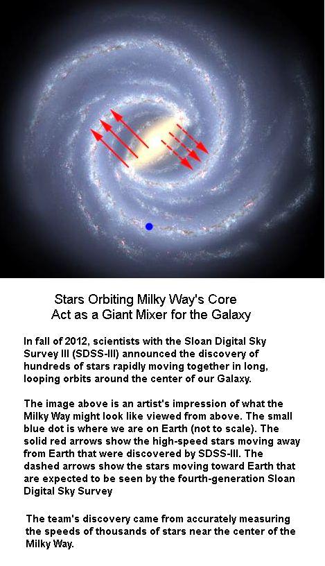 Stars Orbiting Milkyway