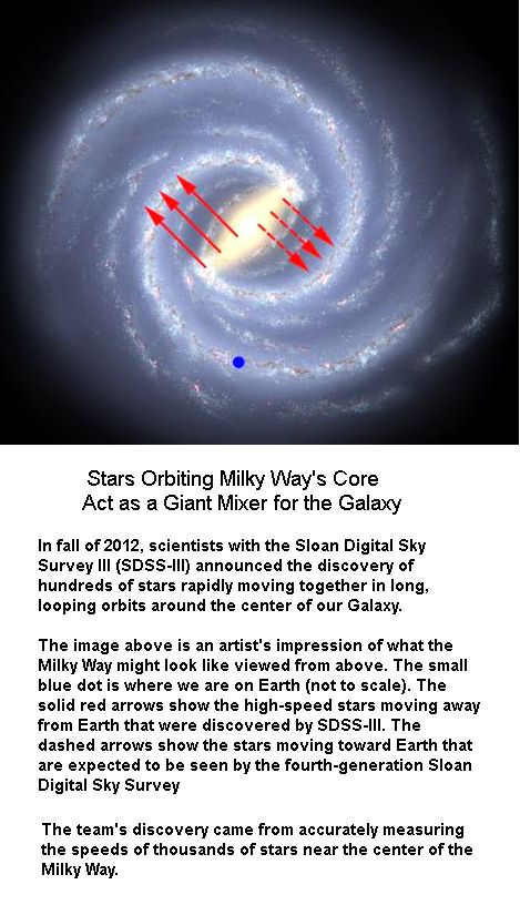 Stars Orbiting Milkyway