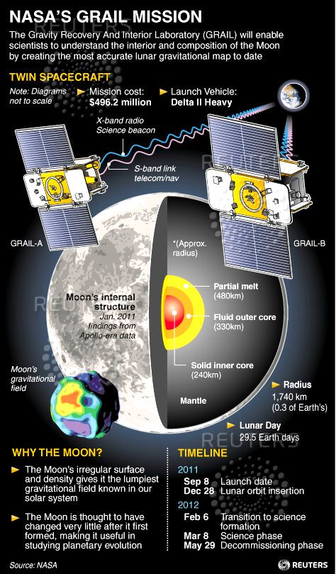 Grail Mission Details -2