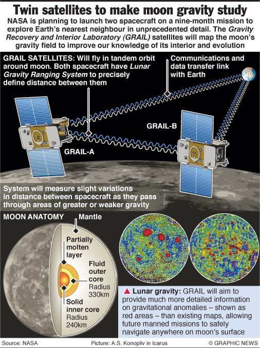 Grail Mission Details -3