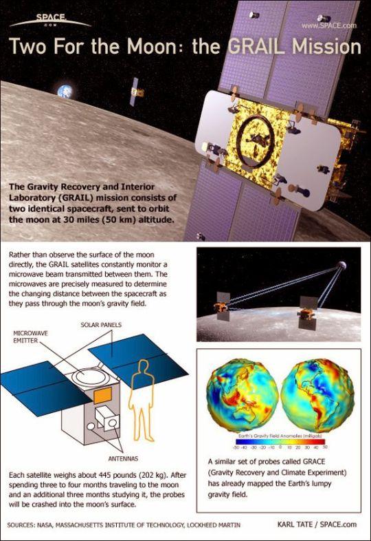 Grail Mission Details