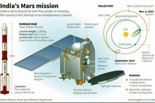 India's Mars Mission -1