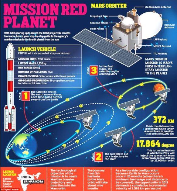 Mars Mission 2013 Nov 5