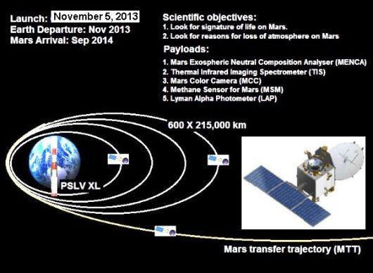 Mars Orbiter Launch