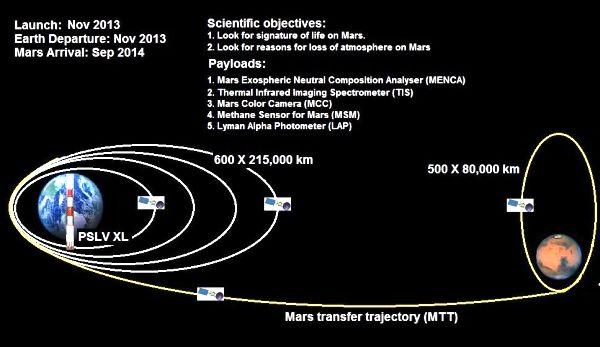 Mars Orbiter path