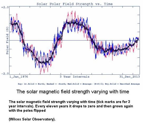 Solar field strength