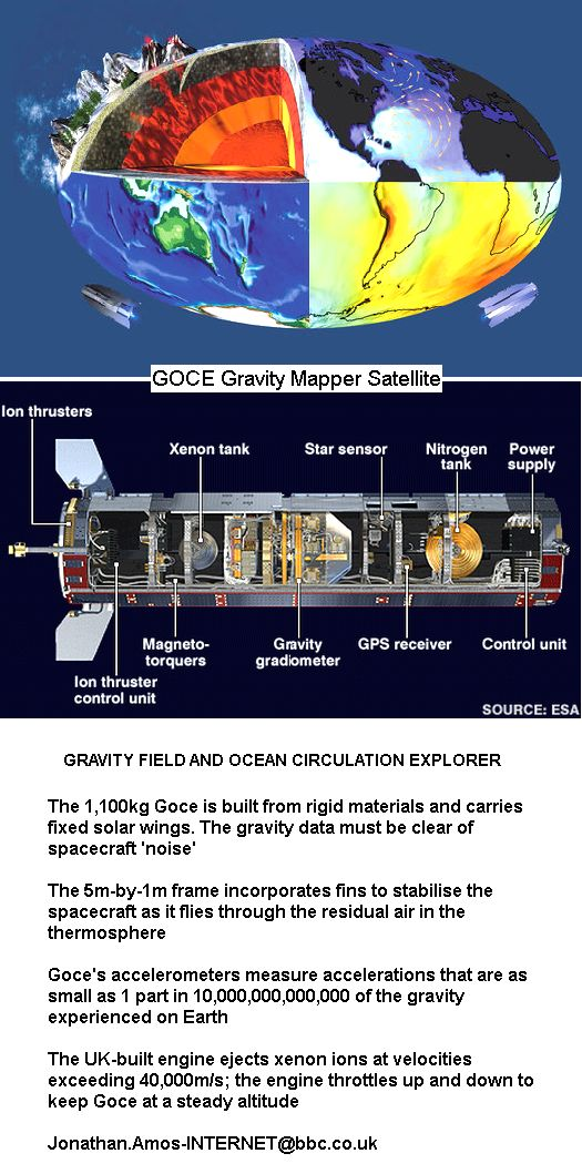 ESA GOCE Gravity Mapper
