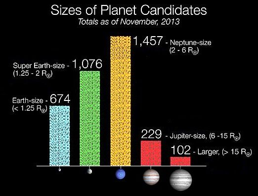 Size of Planets 2013