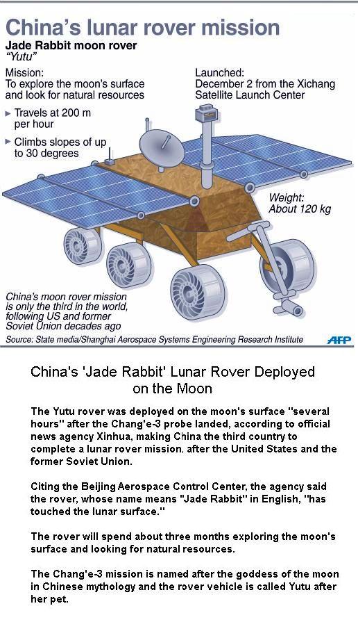 Yutu Rover