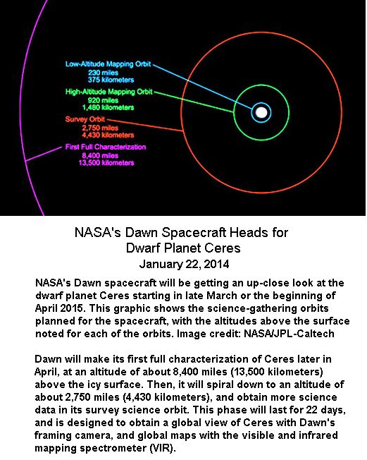 Dawn Orbit around Ceres