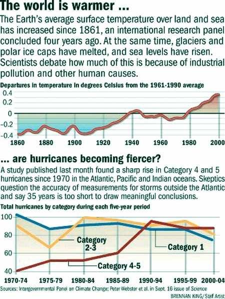 Fig 2 Hurricanes & Global Temp