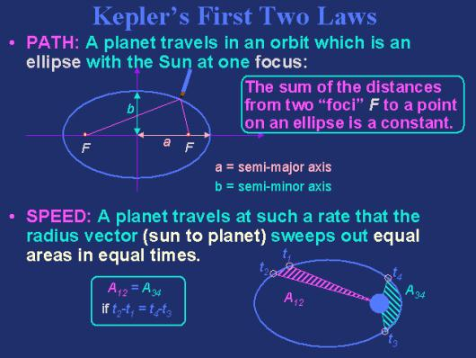 Kepler First Two Laws
