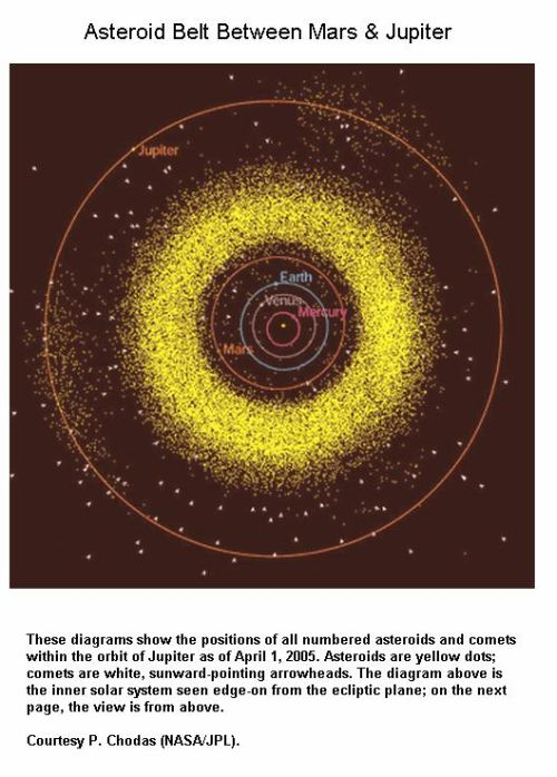 Fig 1F Asteroid Belt Between Mars & Jupiter