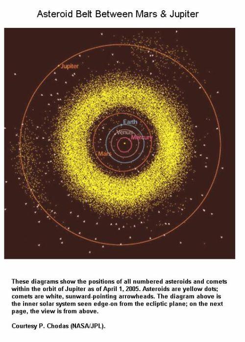Fig 1F Asteroid Belt Between Mars & Jupiter