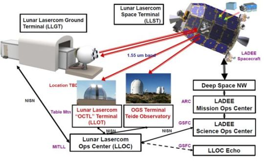 LADEE COMMUNICATIONS