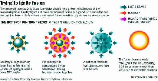 Laser Ignition system