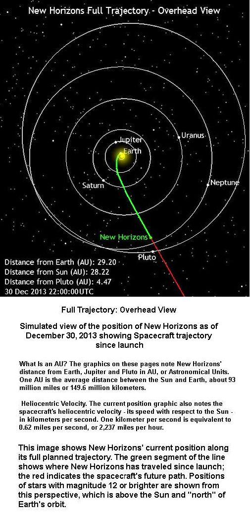 Current position of spacecraft
